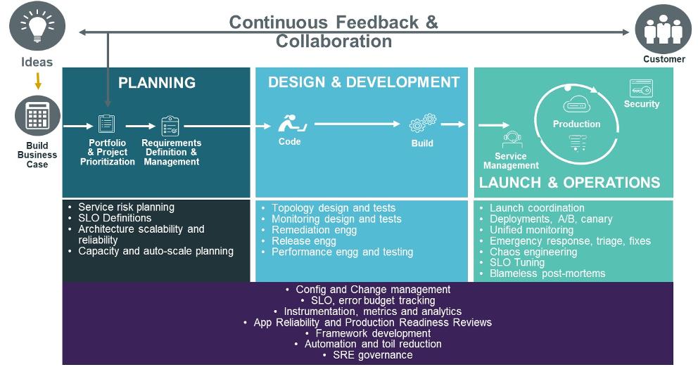 ES_2020_Bizops.com_Blogs_Better-Together-Mapping-SREs-into-Scaled-Agiled-Framework-Models-Image-2