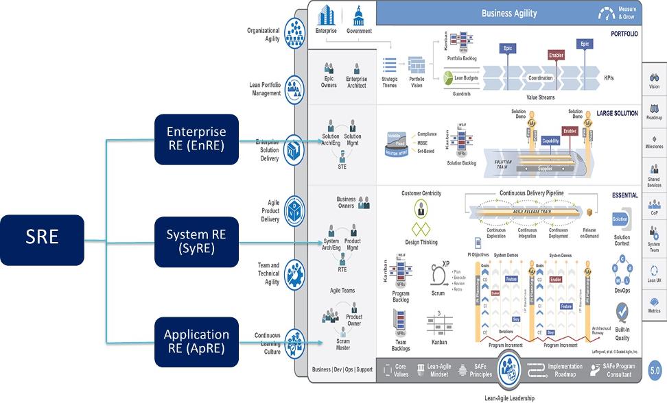 ES_2020_Bizops.com_Blogs_Better-Together-Mapping-SREs-into-Scaled-Agiled-Framework-Models-Image-4