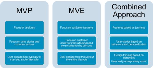 ES_2020_BizOps.com_The_Emergence_of_CX_DevOps_Integrating_DevOps_with_Digital_Customer_Experience_fig-10