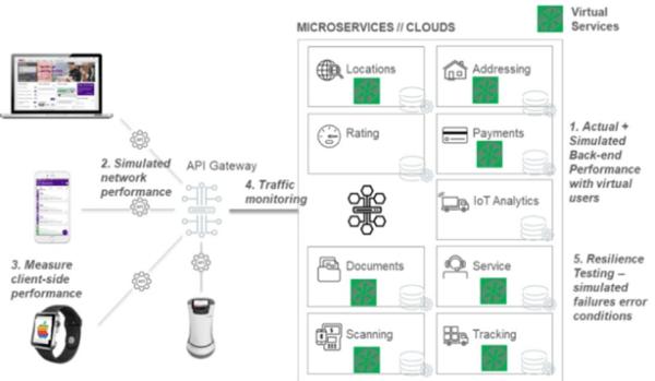 ES_2020_BizOps.com_The_Emergence_of_CX_DevOps_Integrating_DevOps_with_Digital_Customer_Experience_fig-12