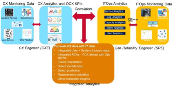 ES_2020_BizOps.com_The_Emergence_of_CX_DevOps_Integrating_DevOps_with_Digital_Customer_Experience_fig-16