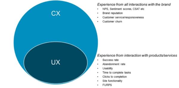 ES_2020_BizOps.com_The_Emergence_of_CX_DevOps_Integrating_DevOps_with_Digital_Customer_Experience_fig-2