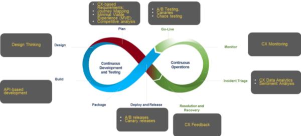 ES_2020_BizOps.com_The_Emergence_of_CX_DevOps_Integrating_DevOps_with_Digital_Customer_Experience_fig-3