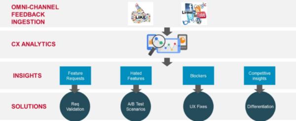 ES_2020_BizOps.com_The_Emergence_of_CX_DevOps_Integrating_DevOps_with_Digital_Customer_Experience_fig-4