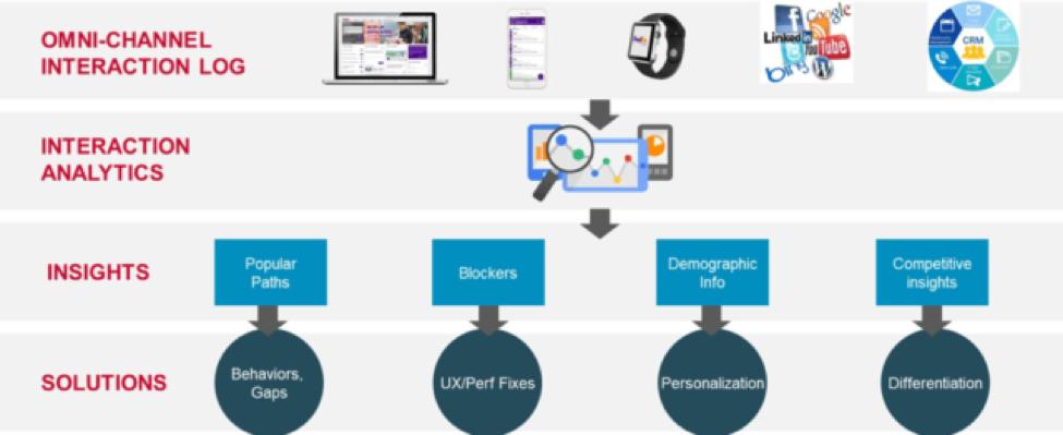 ES_2020_BizOps.com_The_Emergence_of_CX_DevOps_Integrating_DevOps_with_Digital_Customer_Experience_fig-5