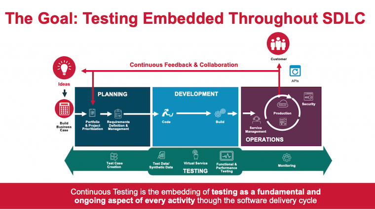 What is Continuous Testing? 7 Steps to Success - Figure 2