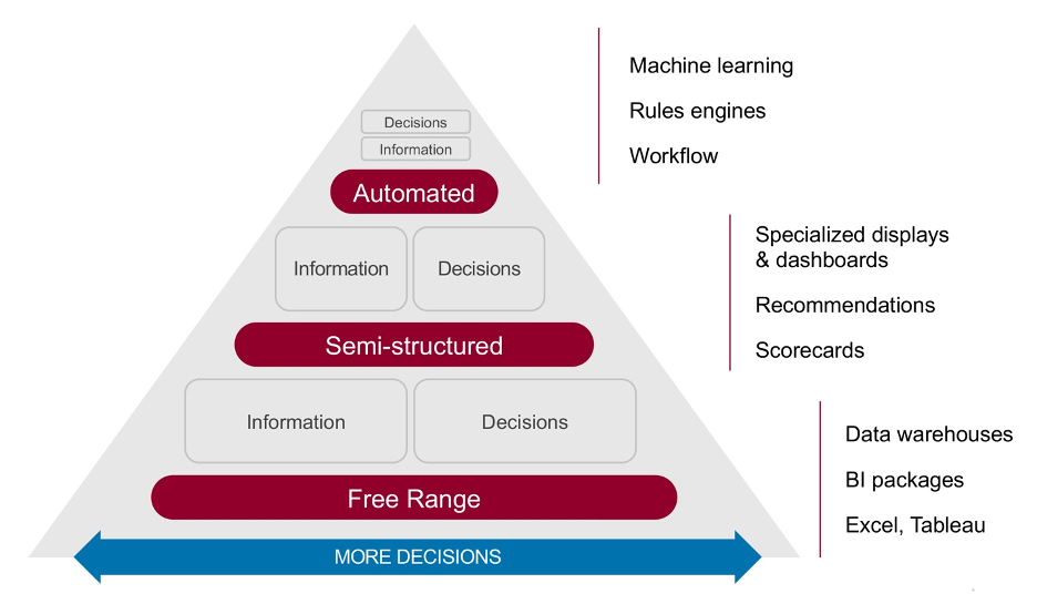 ES_2020_Bizops.com_Blogs_Automated-Decision Making-Keys-to-Boosting-Accuracy-and-Outcomes_936X536