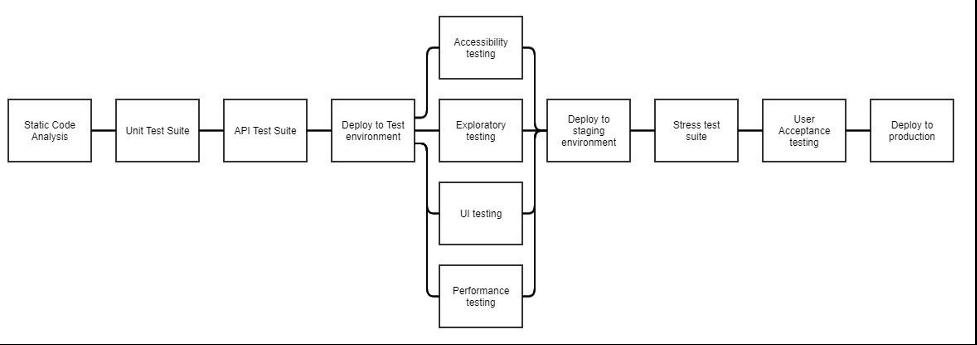 Designing a CI/CD Pipeline that Maximizes Developer Productivity Image 1