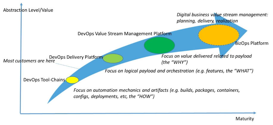 Evolving DevOps Platforms for Value-Based DevOps - Image 1