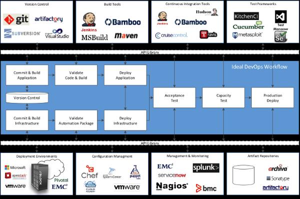 Evolving DevOps Platforms for Value-Based DevOps - Image 2