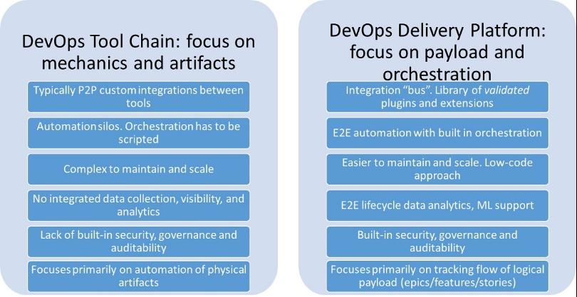 Evolving DevOps Platforms for Value-Based DevOps - Image 3