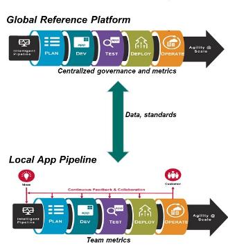 Evolving DevOps Platforms for Value-Based DevOps - Image 4