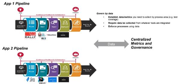 Evolving DevOps Platforms for Value-Based DevOps - Image 5