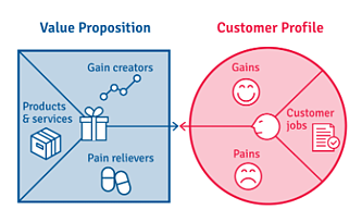Harnessing Continuous Validation to Maximize Customer Value - Image 2