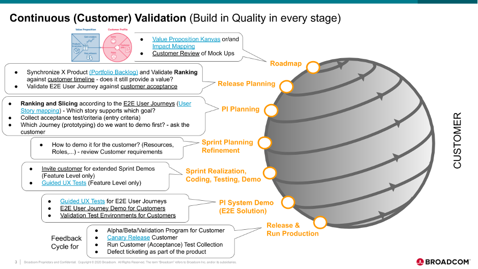 Harnessing Continuous Validation to Maximize Customer Value - Image 1