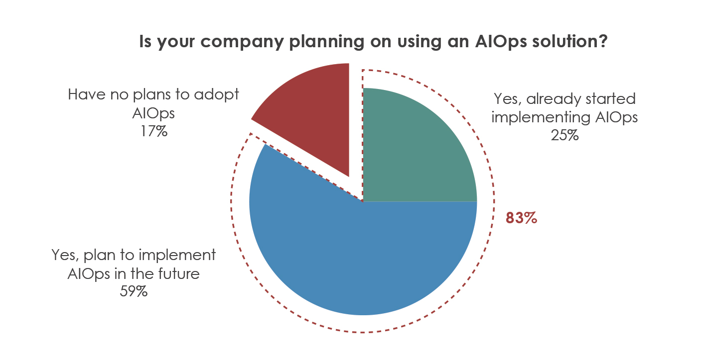 The Top Five Reasons You Need AIOps - Image 1