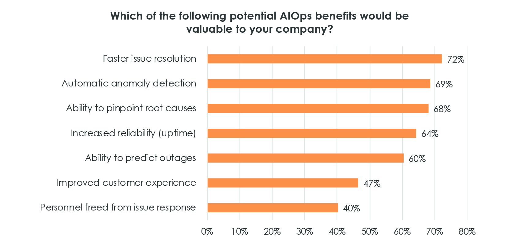 The Top Five Reasons You Need AIOps - Image 5