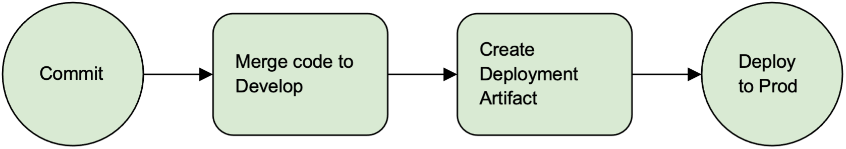 The Whole-Team Approach: Optimizing the CI/CD Workflow - Image 1