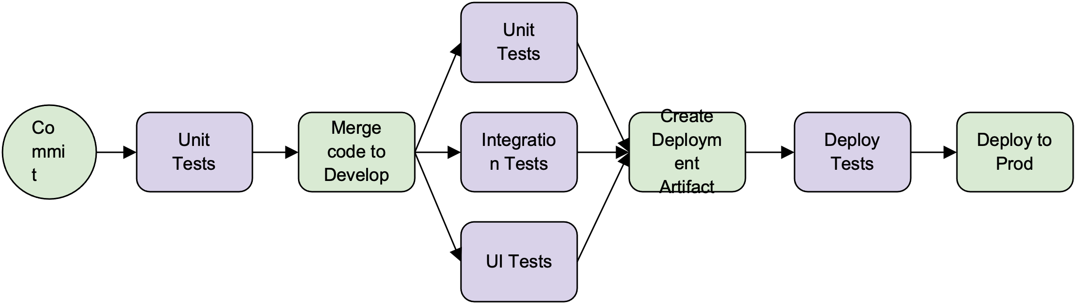 The Whole-Team Approach: Optimizing the CI/CD Workflow - Image 2