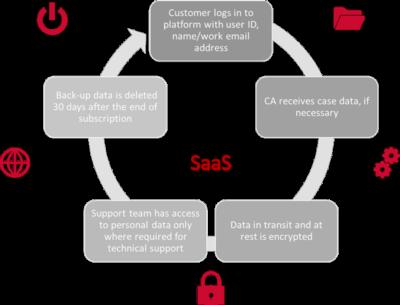 data-transfers-saas