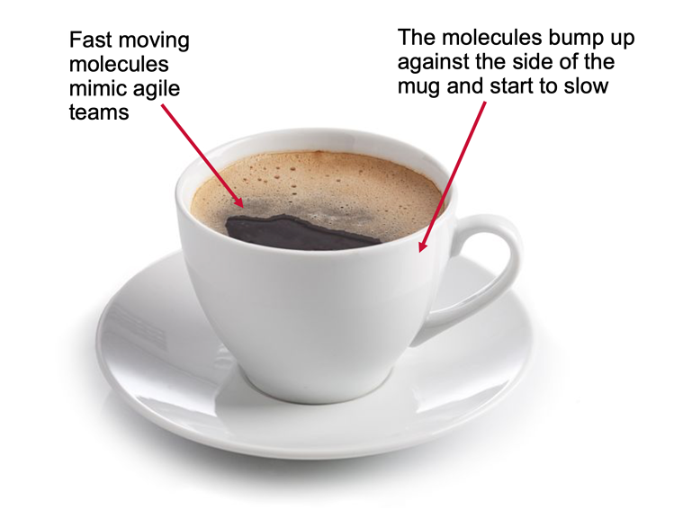 """Hot cup of coffee. Fast moving molecules mimic agile teams. When molecules bump up against the side of the mug, they start to slow."""" alt=""""Hot cup of coffee. Fast moving molecules mimic agile teams. When molecules bump up against the side of the mug, they start to slow."""